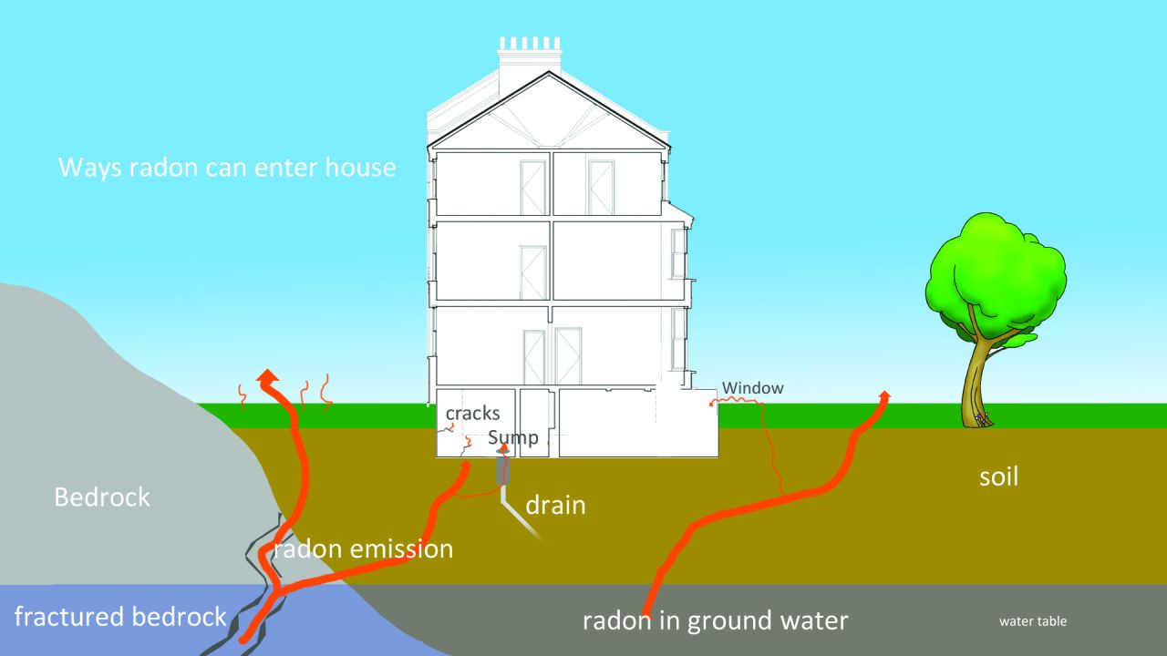 A diagram illustrating the different ways that radon emissions can enter the house